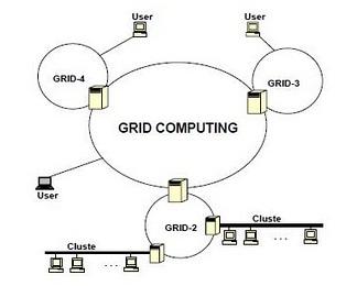 Tersebut menunjukkan rancangan arsitektur infrastruktur komputasi
